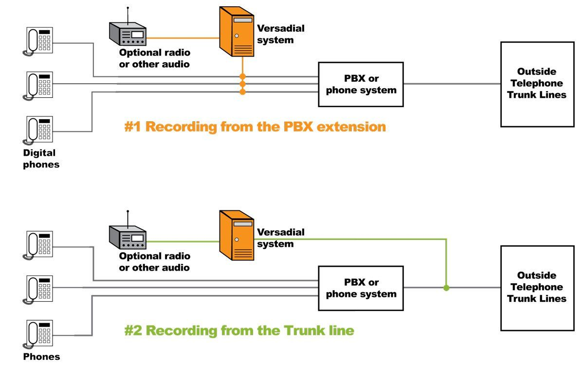 Digital Recording Connection