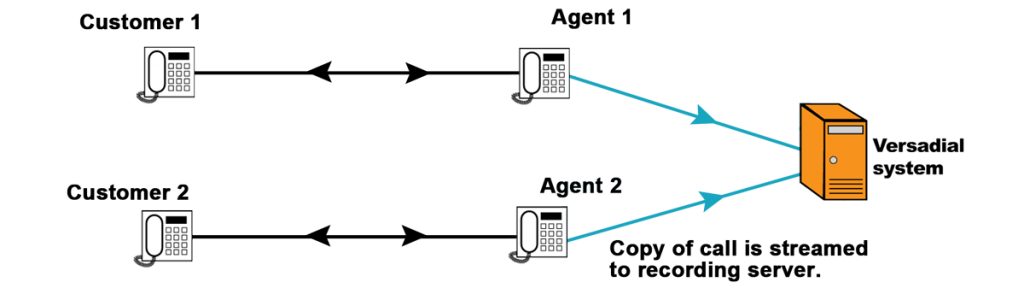 Cisco Built in Bridge Call Recording